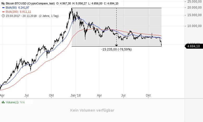 Kryptowährungen-das-reinste-Blutbad-Kommentar-Daniel-Kühn-GodmodeTrader.de-1
