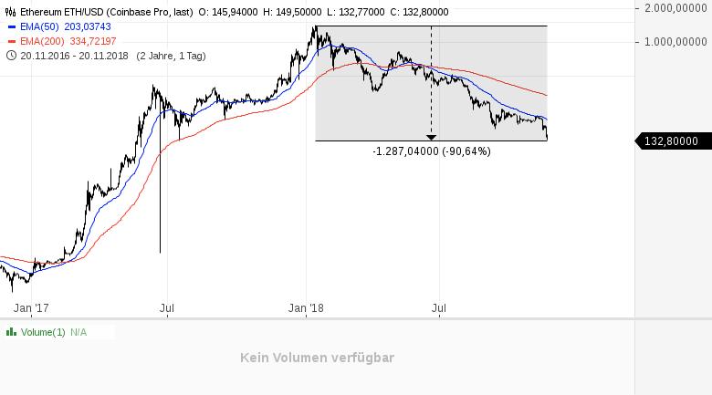 Kryptowährungen-das-reinste-Blutbad-Kommentar-Daniel-Kühn-GodmodeTrader.de-2