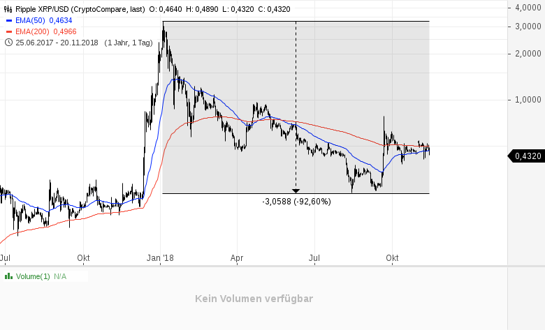 Kryptowährungen-das-reinste-Blutbad-Kommentar-Daniel-Kühn-GodmodeTrader.de-3