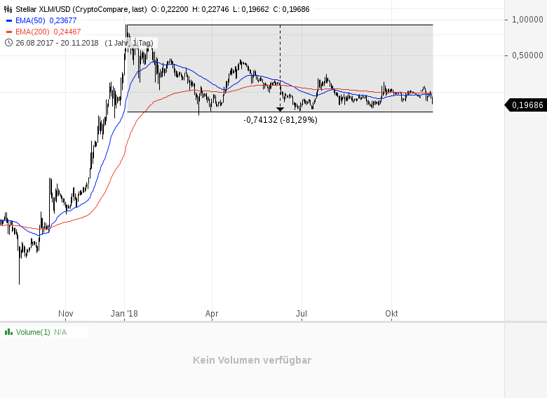 Kryptowährungen-das-reinste-Blutbad-Kommentar-Daniel-Kühn-GodmodeTrader.de-4
