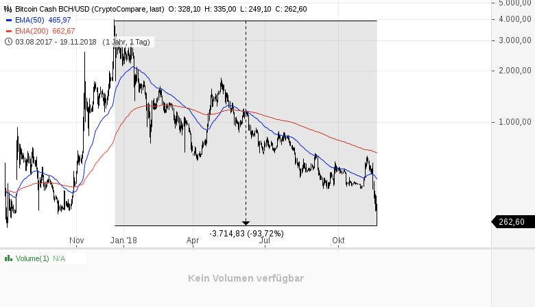 Kryptowährungen-das-reinste-Blutbad-Kommentar-Daniel-Kühn-GodmodeTrader.de-5