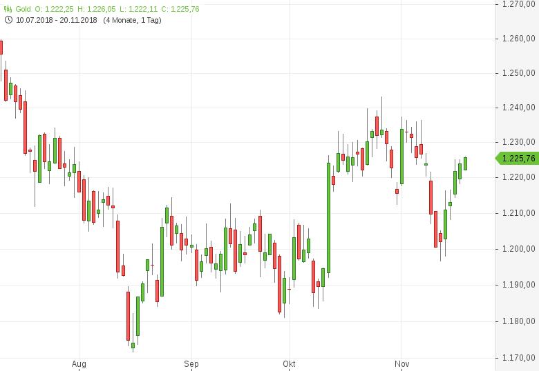 Gold-US-Zinssätze-immer-noch-sehr-niedrig-Tomke-Hansmann-GodmodeTrader.de-1
