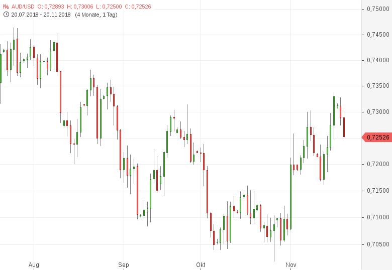 AUD-USD-fällt-von-Zweieinhalbmonatshoch-zurück-Chartanalyse-Tomke-Hansmann-GodmodeTrader.de-1