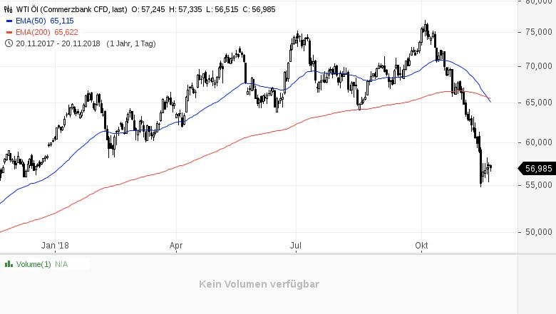 Öl-Ist-das-nach-dem-Einbruch-die-Einstiegschance-Kommentar-Clemens-Schmale-GodmodeTrader.de-1