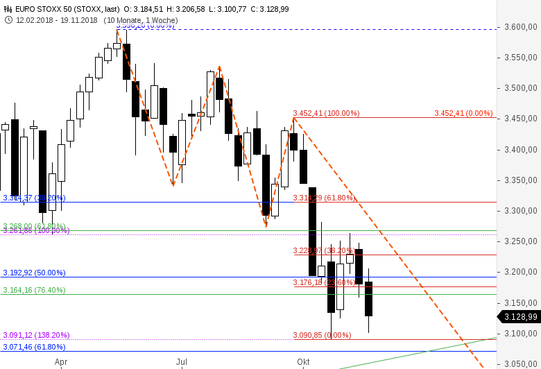 Fibo-Trade-der-Woche-EUROSTOXX-50-Short-Chartanalyse-Thomas-May-GodmodeTrader.de-4