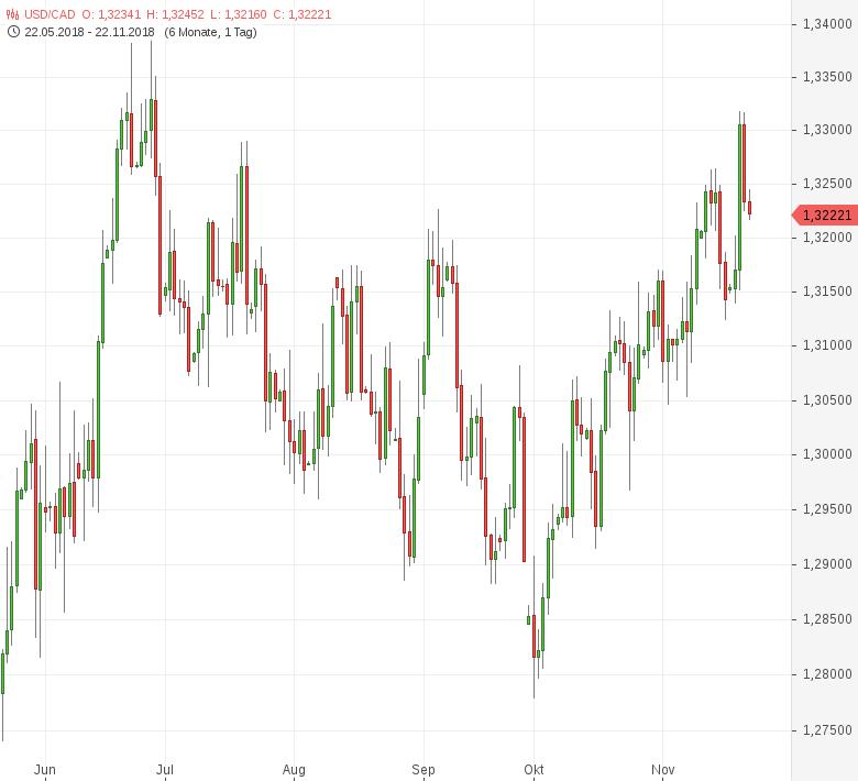 USD-CAD-Großhandelsumsätze-gesunken-Chartanalyse-Tomke-Hansmann-GodmodeTrader.de-1