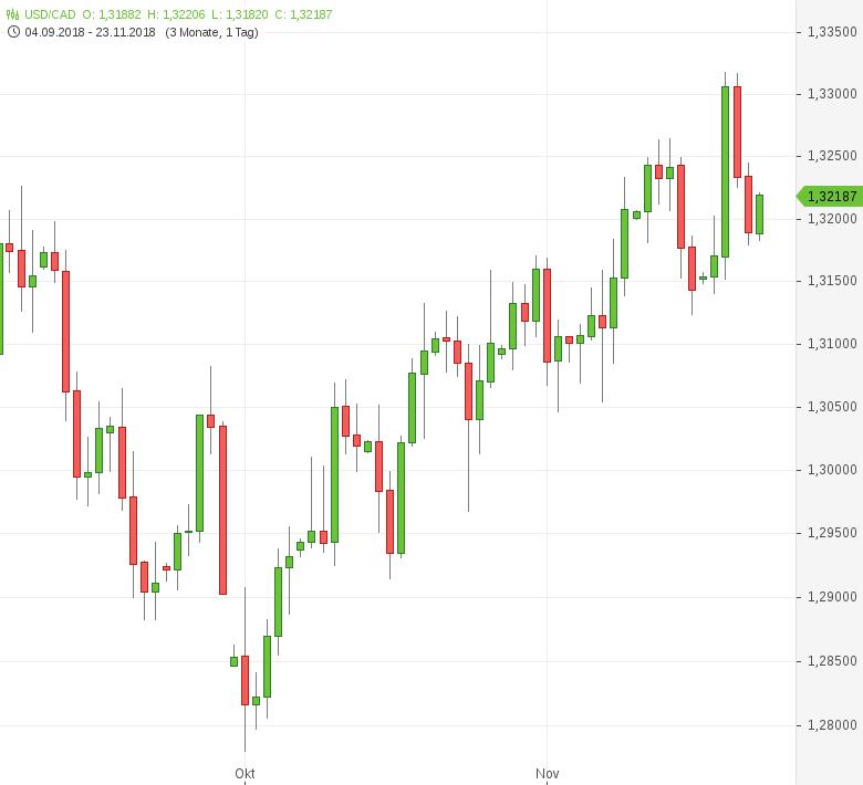 USD-CAD-Unternehmensgewinne-gestiegen-Chartanalyse-Tomke-Hansmann-GodmodeTrader.de-1
