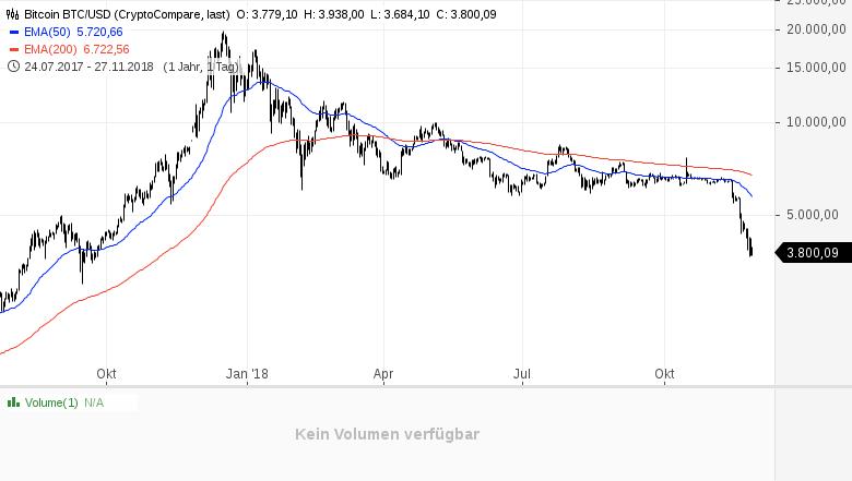 BITCOIN-Panik-Blasen-und-Mondlandungen-Chartanalyse-André-Tiedje-GodmodeTrader.de-1
