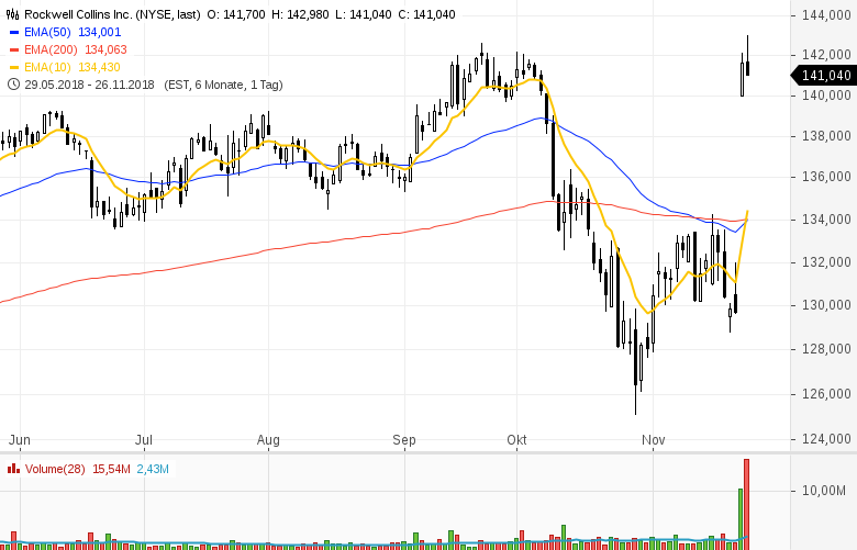 Top-Buzz-General-Motors-Scana-Rockwell-Collins-hohe-Aufmerksamkeit-bei-diesen-Aktien-aus-den-USA-Kommentar-GodmodeTrader-Team-GodmodeTrader.de-3