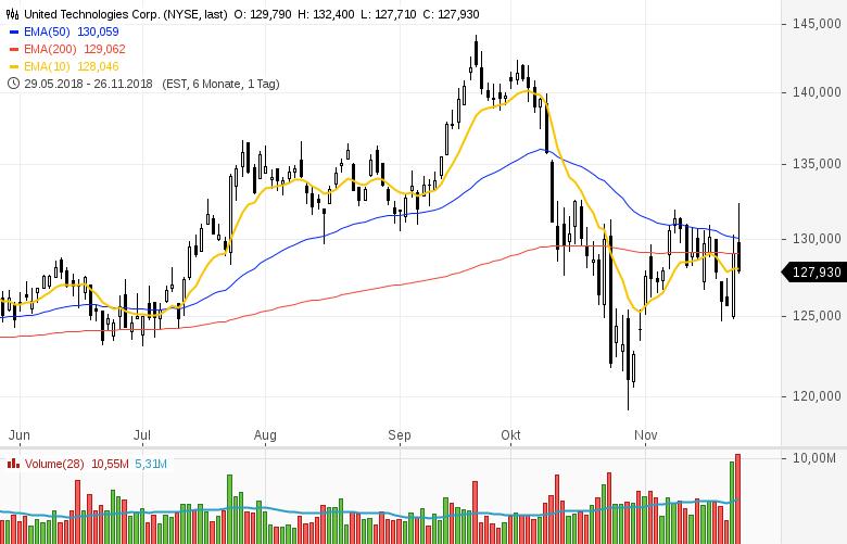 Top-Buzz-General-Motors-Scana-Rockwell-Collins-hohe-Aufmerksamkeit-bei-diesen-Aktien-aus-den-USA-Kommentar-GodmodeTrader-Team-GodmodeTrader.de-6