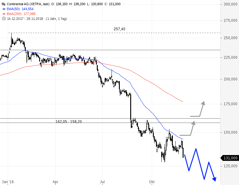 Continental Aktienkurs