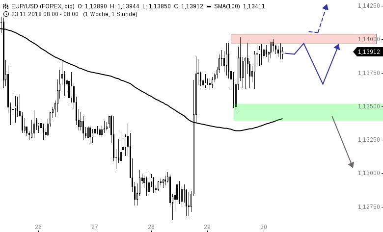 EUR-USD-Tagesausblick-Die-Mittwochsrally-wird-konsolidiert-Chartanalyse-Henry-Philippson-GodmodeTrader.de-1