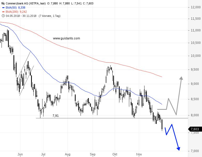 Commerzbank Trader 2021