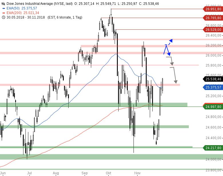 Market-Chartcheck-Massive-Gap-Ups-in-den-Indizes-Chartanalyse-Armin-Hecktor-GodmodeTrader.de-2