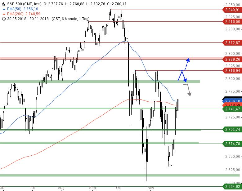 Market-Chartcheck-Massive-Gap-Ups-in-den-Indizes-Chartanalyse-Armin-Hecktor-GodmodeTrader.de-3