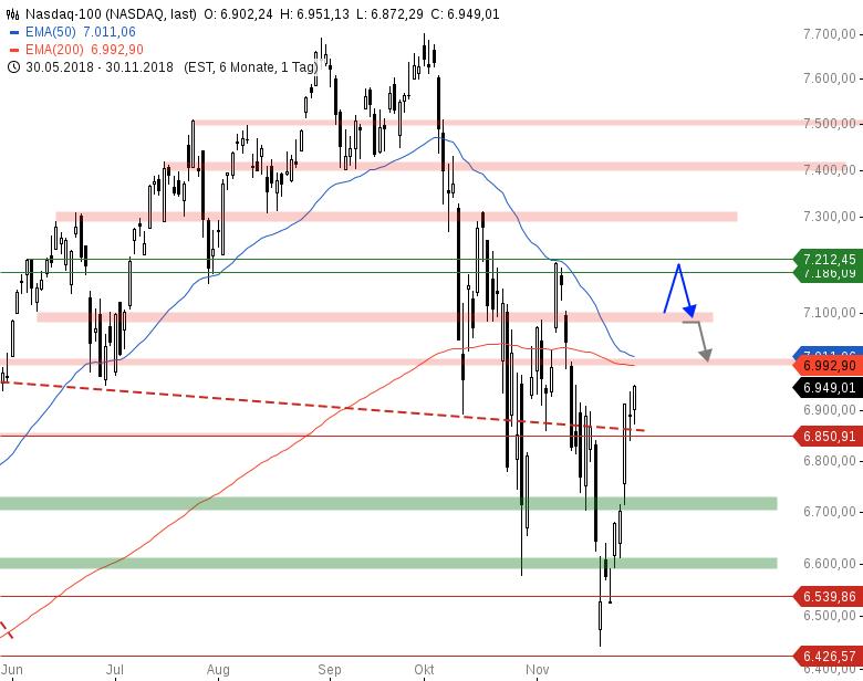 Market-Chartcheck-Massive-Gap-Ups-in-den-Indizes-Chartanalyse-Armin-Hecktor-GodmodeTrader.de-4