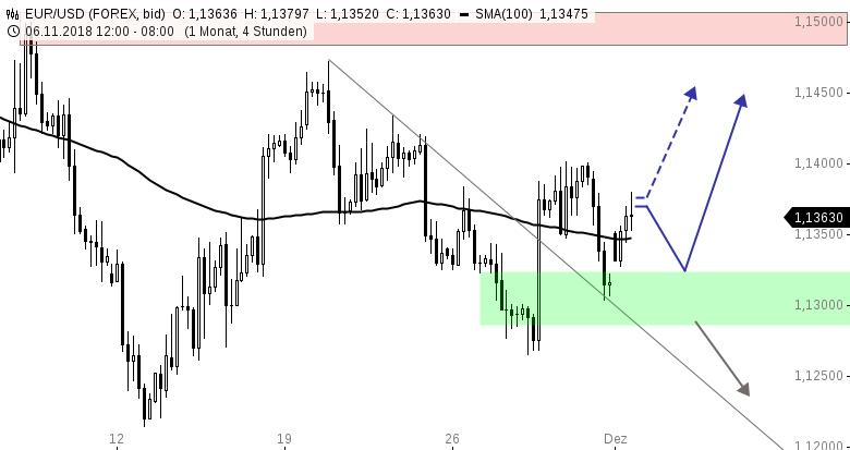EUR-USD-WOCHENAUSBLICK-Aufwärtsgap-zum-Start-in-eine-interessante-Woche-Chartanalyse-Henry-Philippson-GodmodeTrader.de-1