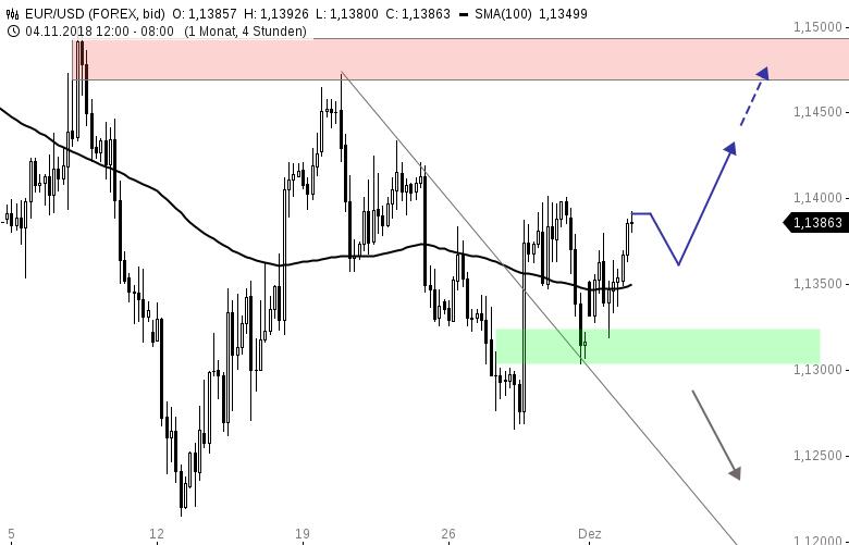 EUR-USD-Tagesausblick-Nächtliche-Dollarschwäche-Chartanalyse-Henry-Philippson-GodmodeTrader.de-1