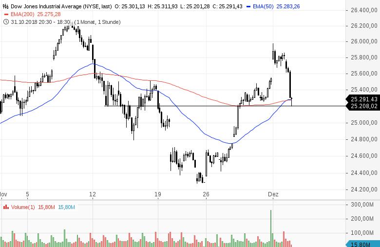 US-INDIZES-Aktienmärkte-brechen-intraday-ein-Chartanalyse-Bernd-Senkowski-GodmodeTrader.de-1