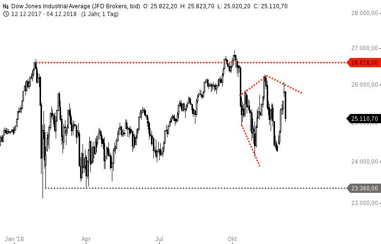DOW-JONES-Tradewars-are-easy-to-win-Tariff-man-Chartanalyse-Harald-Weygand-GodmodeTrader.de-1