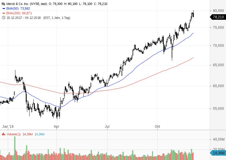 Die-Tops-und-Flops-im-Dow-Jones-im-Jahr-2018-Chartanalyse-Bastian-Galuschka-GodmodeTrader.de-2