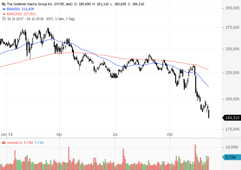 Die-Tops-und-Flops-im-Dow-Jones-im-Jahr-2018-Chartanalyse-Bastian-Galuschka-GodmodeTrader.de-3