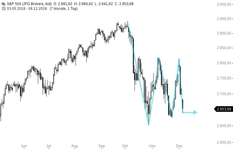 US-Markt-wird-seit-Wochen-wie-ein-Coacktail-durchgeschüttelt-Chartanalyse-Harald-Weygand-GodmodeTrader.de-1
