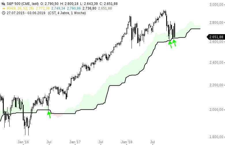 US-Markt-wird-seit-Wochen-wie-ein-Coacktail-durchgeschüttelt-Chartanalyse-Harald-Weygand-GodmodeTrader.de-2