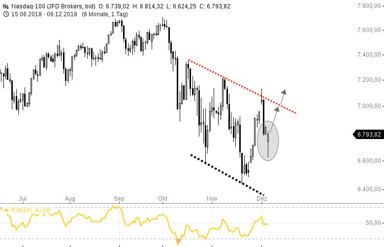 NASDAQ100-und-DOWJONES-Bullische-Tagesreversals-Chartanalyse-Harald-Weygand-GodmodeTrader.de-1