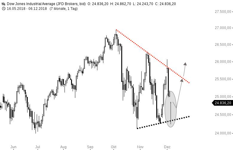 NASDAQ100-und-DOWJONES-Bullische-Tagesreversals-Chartanalyse-Harald-Weygand-GodmodeTrader.de-2