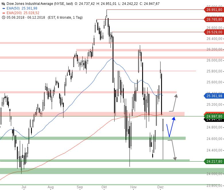 Market-Chartcheck-Indizes-könnten-Pullback-vollziehen-Chartanalyse-Armin-Hecktor-GodmodeTrader.de-2