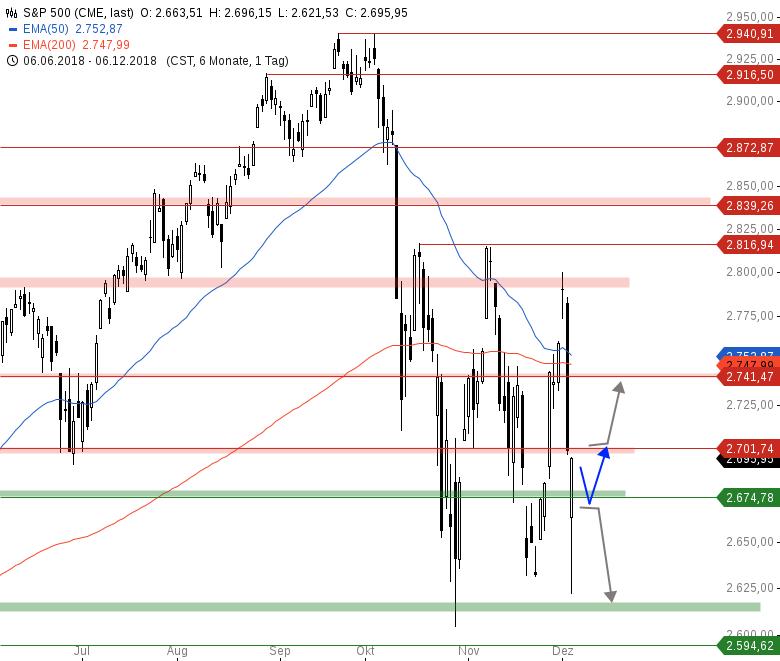 Market-Chartcheck-Indizes-könnten-Pullback-vollziehen-Chartanalyse-Armin-Hecktor-GodmodeTrader.de-3