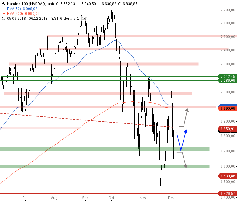 Market-Chartcheck-Indizes-könnten-Pullback-vollziehen-Chartanalyse-Armin-Hecktor-GodmodeTrader.de-4