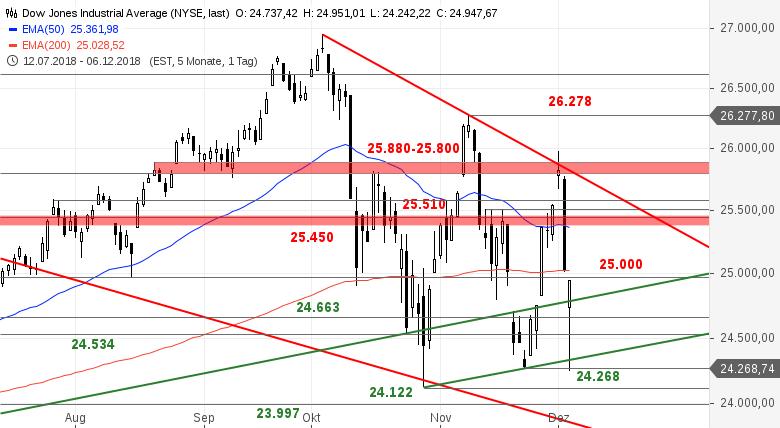 SG-Index-Check-am-Mittag-Mega-Reversal-im-Dow-Jones-Bastian-Galuschka-GodmodeTrader.de-1
