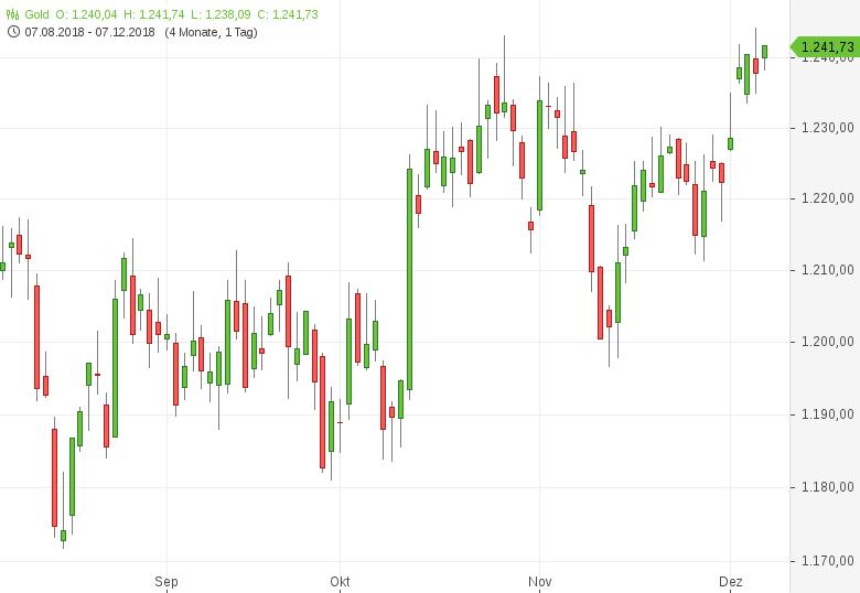 Gold-Fed-Powell-gibt-sich-optimistisch-Tomke-Hansmann-GodmodeTrader.de-1