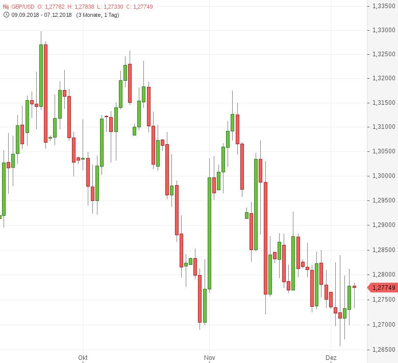 GBP-USD-Inflationserwartung-steigt-auf-Fünfjahreshoch-Chartanalyse-Tomke-Hansmann-GodmodeTrader.de-1