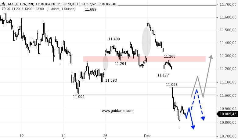 DAX-Käufer-machen-definitiv-zu-wenig-Chartanalyse-Rene-Berteit-GodmodeTrader.de-1