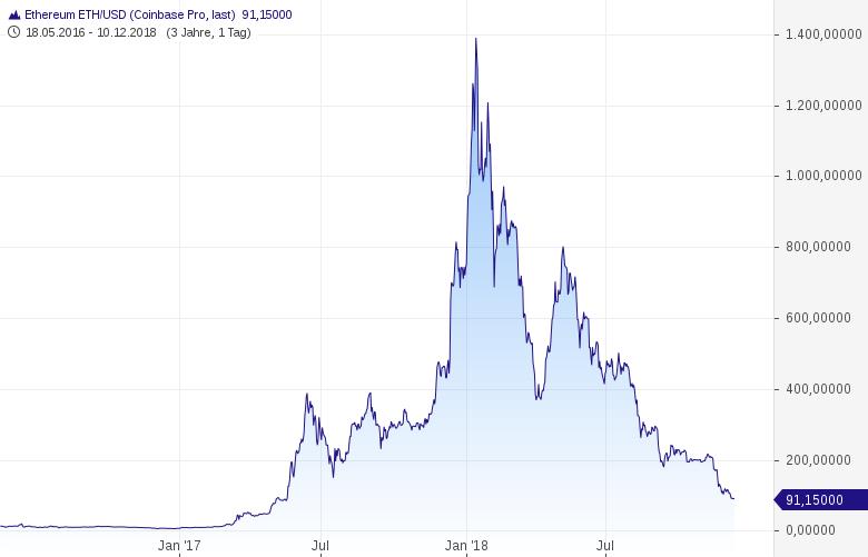 ETHEREUM-bereitet-unter-100-USD-weiteren-Abstieg-vor-Chartanalyse-Harald-Weygand-GodmodeTrader.de-1