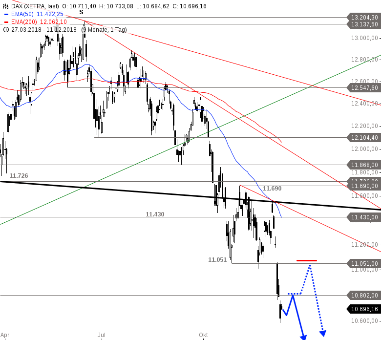 DAX-NASDAQ-100-Co-Kurzfristige-Erholung-möglich-Chartanalyse-Alexander-Paulus-GodmodeTrader.de-2