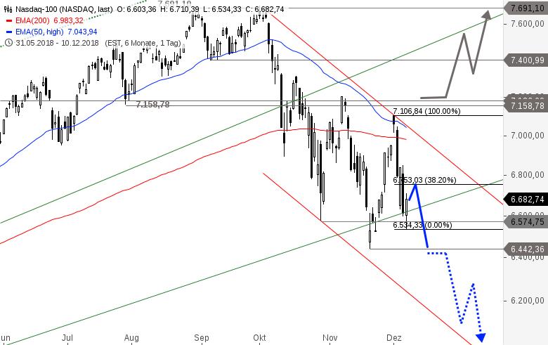 DAX-NASDAQ-100-Co-Kurzfristige-Erholung-möglich-Chartanalyse-Alexander-Paulus-GodmodeTrader.de-3