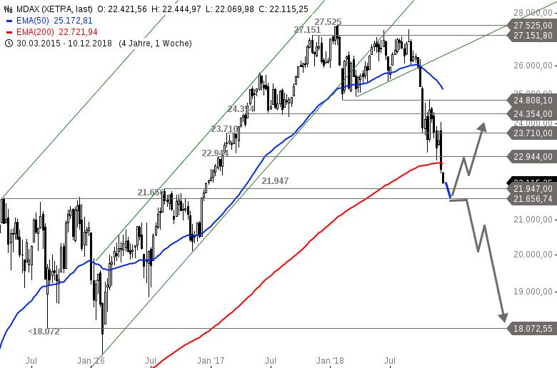DAX-NASDAQ-100-Co-Kurzfristige-Erholung-möglich-Chartanalyse-Alexander-Paulus-GodmodeTrader.de-4
