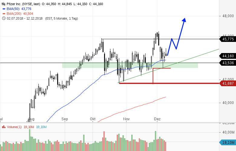 3-aussichtsreiche-Trading-Kandidaten-aus-dem-Dow-Jones-Index-Chartanalyse-Bernd-Senkowski-GodmodeTrader.de-1