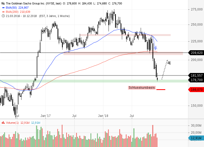 3-aussichtsreiche-Trading-Kandidaten-aus-dem-Dow-Jones-Index-Chartanalyse-Bernd-Senkowski-GodmodeTrader.de-2