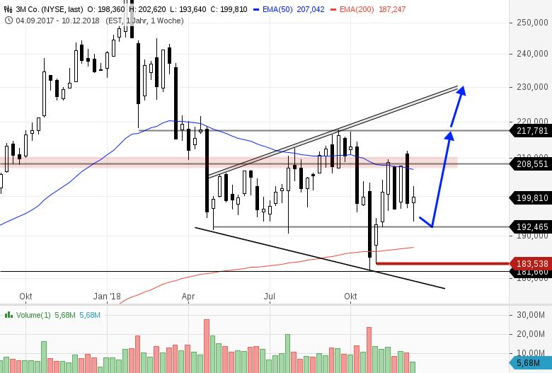 3-aussichtsreiche-Trading-Kandidaten-aus-dem-Dow-Jones-Index-Chartanalyse-Bernd-Senkowski-GodmodeTrader.de-3