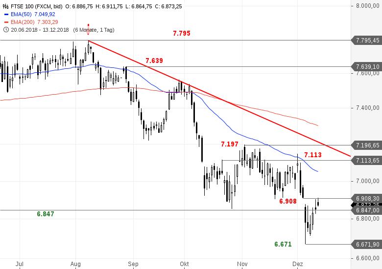 SG-Index-Check-am-Mittag-Das-Gap-im-FTSE-100-ist-zu-Bastian-Galuschka-GodmodeTrader.de-1