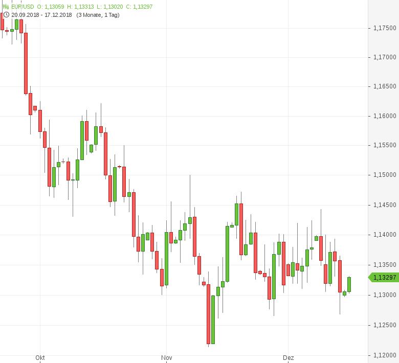 EUR-USD-EU-Inflation-fällt-auf-1-9-Prozent-Chartanalyse-Tomke-Hansmann-GodmodeTrader.de-1