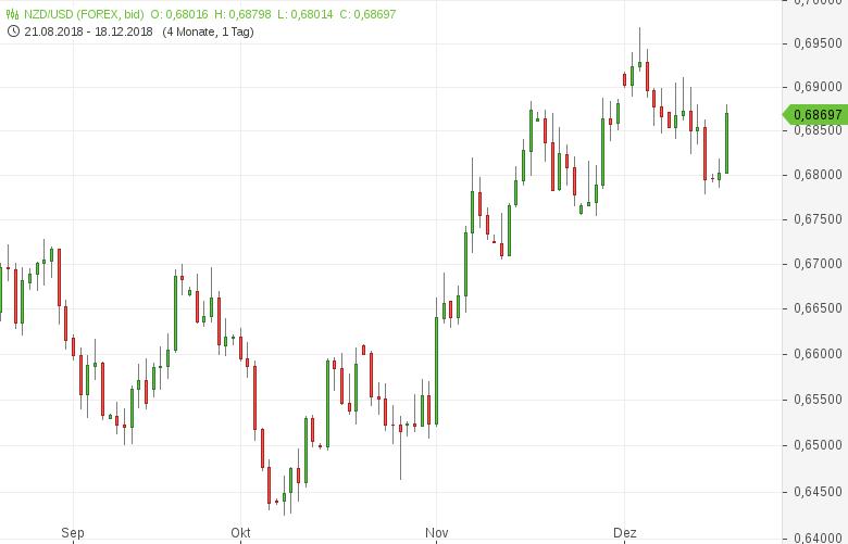 NZD-USD-ANZ-Geschäftsklimaindex-gestiegen-Chartanalyse-Tomke-Hansmann-GodmodeTrader.de-1