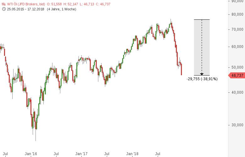 Ölpreis-WTI-Das-ist-per-definitionem-ein-Crash-Chartanalyse-Harald-Weygand-GodmodeTrader.de-2