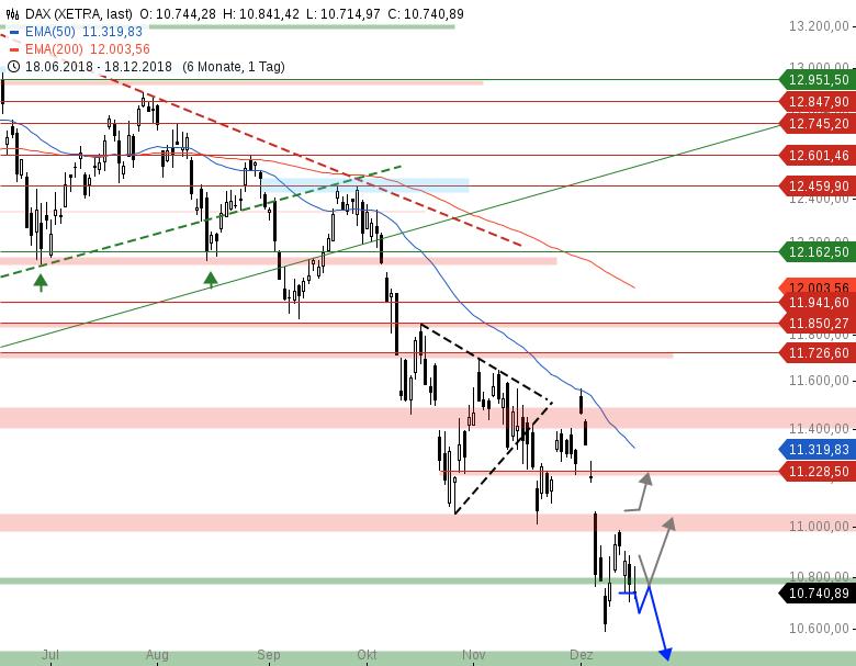 Market-Chartcheck-Am-Tag-des-FED-Zinsentscheids-Chartanalyse-Armin-Hecktor-GodmodeTrader.de-1