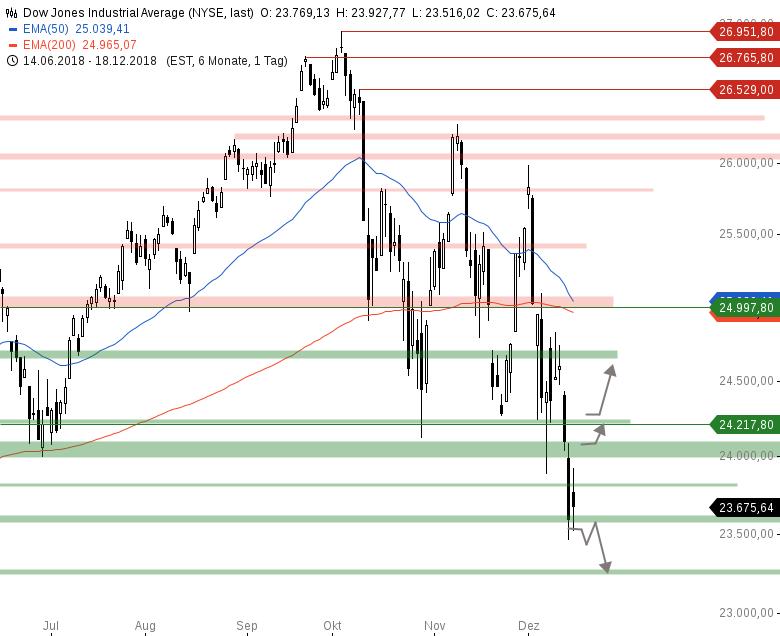 Market-Chartcheck-Am-Tag-des-FED-Zinsentscheids-Chartanalyse-Armin-Hecktor-GodmodeTrader.de-2